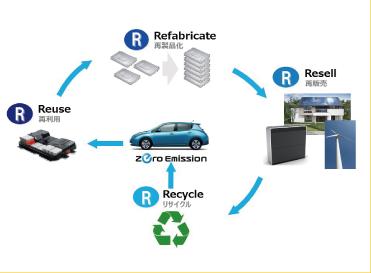電気自動車用リチウムイオン電池のリサイクル事業<浪江町>
